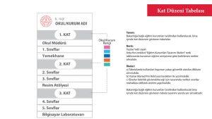 Kat Düzeni Tabelası Örnekleri